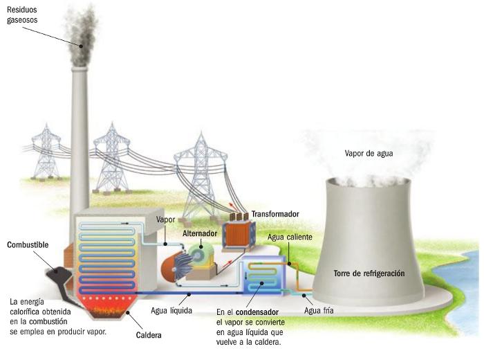 Energias Renovables y no Renovables Esquema Energías no Renovables